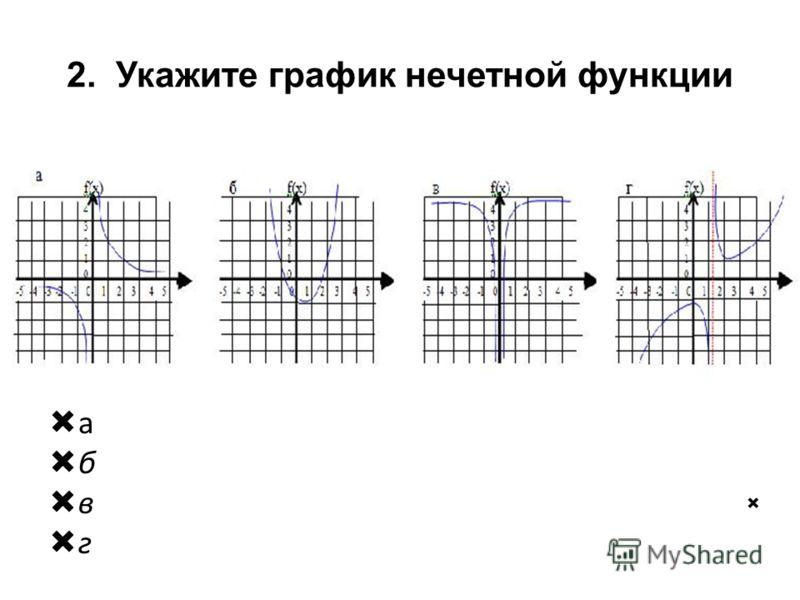 2. Укажите график нечетной функции а б в г