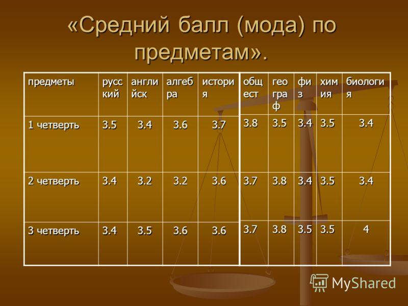 «Средний балл (мода) по предметам». предметы русс кий англи йск алгеб ра истори я 1 четверть 3.53.43.63.7 2 четверть 3.43.23.23.6 3 четверть 3.43.53.63.6 общ ест гео гра ф фи з хим ия биологи я 3.83.53.43.53.4 3.73.83.43.53.4 3.73.83.53.54