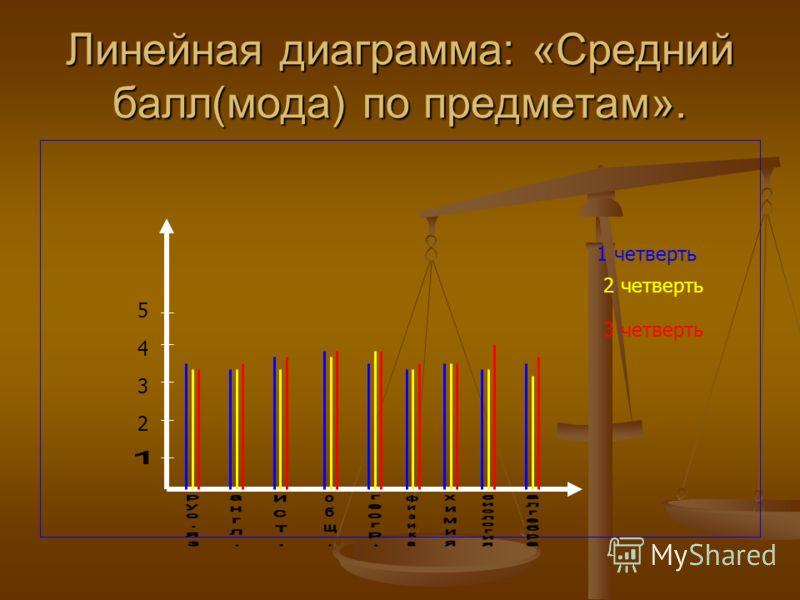 Линейная диаграмма: «Средний балл(мода) по предметам». 2 3 4 5 1 четверть 2 четверть 3 четверть