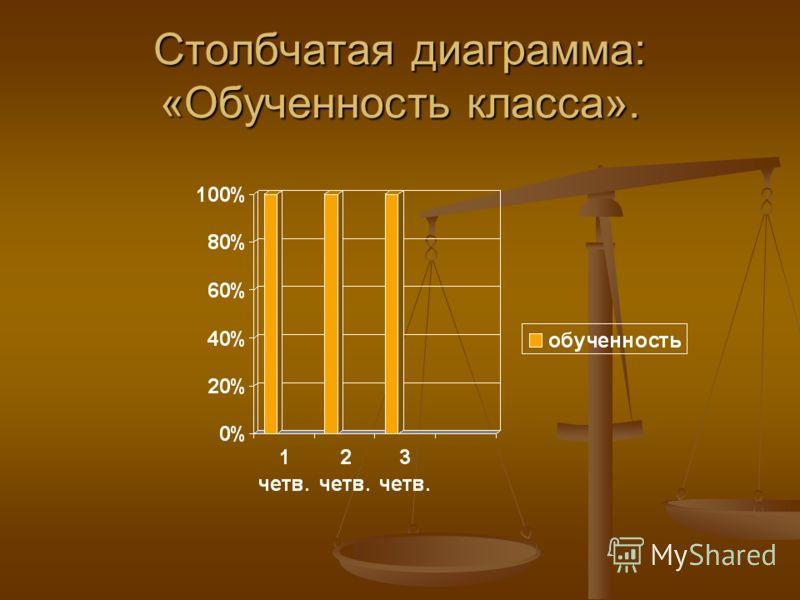 Столбчатая диаграмма: «Обученность класса».