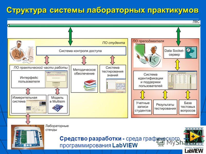 Структура системы лабораторных практикумов Средство разработки - среда графического программирования LabVIEW