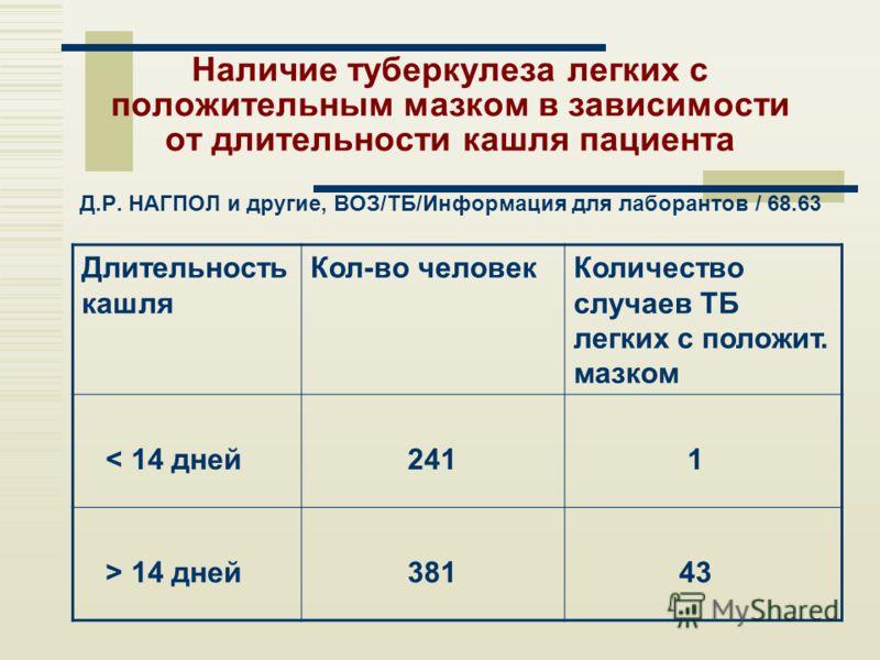 Наличие туберкулеза легких с положительным мазком в зависимости от длительности кашля пациента Д.Р. НАГПОЛ и другие, ВОЗ/TБ/Информация для лаборантов / 68.63 Длительность кашля Кол-во человекКоличество случаев ТБ легких с положит. мазком < 14 дней 24