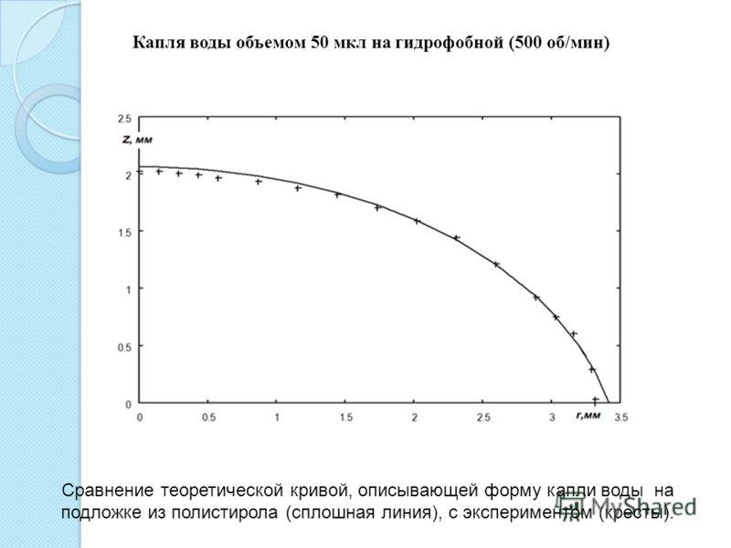 Капля воды объемом 50 мкл на гидрофобной (500 об/мин) Сравнение теоретической кривой, описывающей форму капли воды на подложке из полистирола (сплошная линия), с экспериментом (кресты).