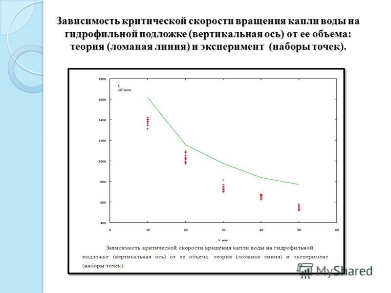 Зависимость критической скорости вращения капли воды на гидрофильной подложке (вертикальная ось) от ее объема: теория (ломаная линия) и эксперимент (наборы точек).