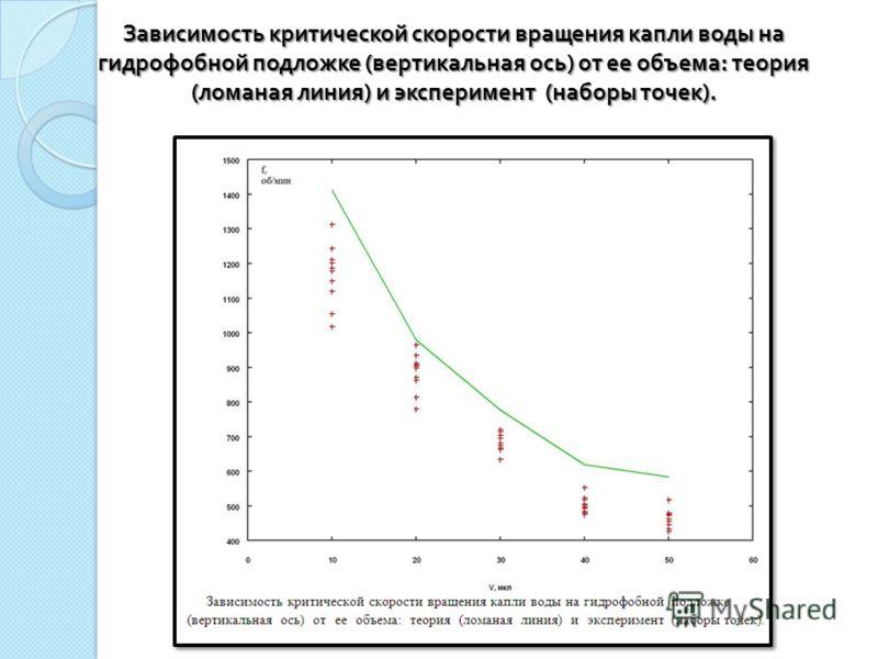 Зависимость критической скорости вращения капли воды на гидрофобной подложке ( вертикальная ось ) от ее объема : теория ( ломаная линия ) и эксперимент ( наборы точек ).