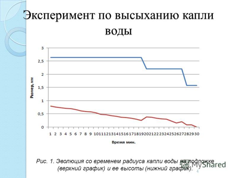 Эксперимент по высыханию капли воды 4 Рис. 1. Эволюция со временем радиуса капли воды на подложке (верхний график) и ее высоты (нижний график).