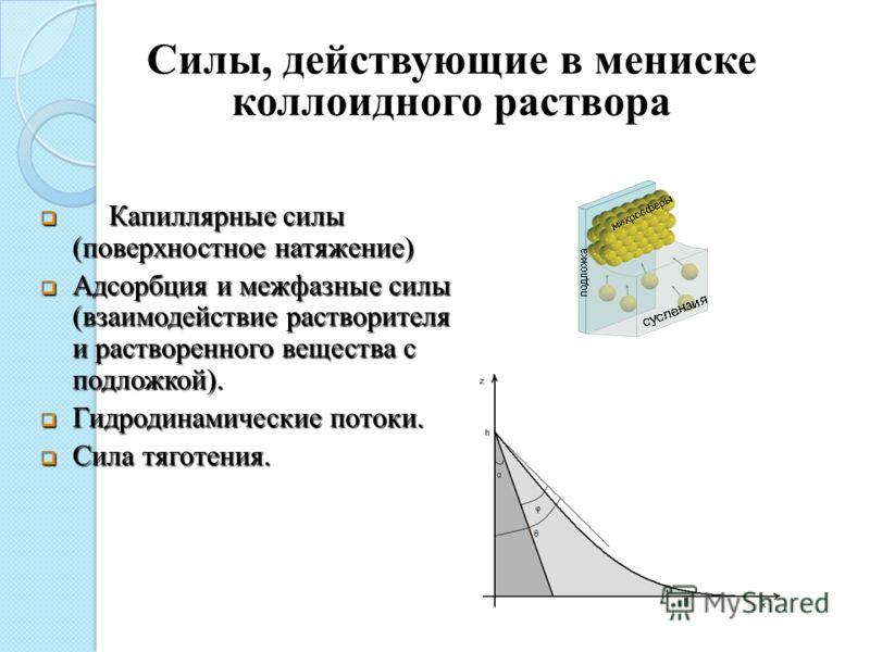 Силы, действующие в мениске коллоидного раствора Капиллярные силы (поверхностное натяжение) Капиллярные силы (поверхностное натяжение) Адсорбция и межфазные силы (взаимодействие растворителя и растворенного вещества с подложкой). Адсорбция и межфазны