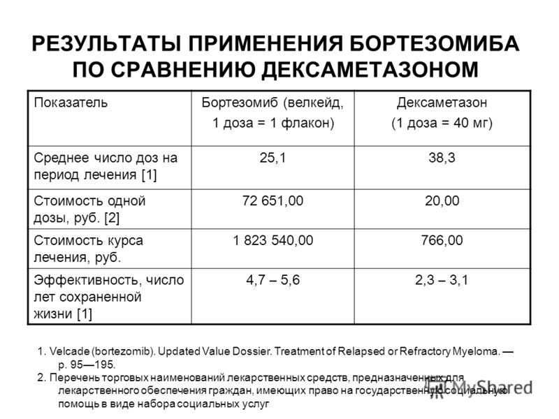 РЕЗУЛЬТАТЫ ПРИМЕНЕНИЯ БОРТЕЗОМИБА ПО СРАВНЕНИЮ ДЕКСАМЕТАЗОНОМ ПоказательБортезомиб (велкейд, 1 доза = 1 флакон) Дексаметазон (1 доза = 40 мг) Среднее число доз на период лечения [1] 25,138,3 Стоимость одной дозы, руб. [2] 72 651,0020,00 Стоимость кур