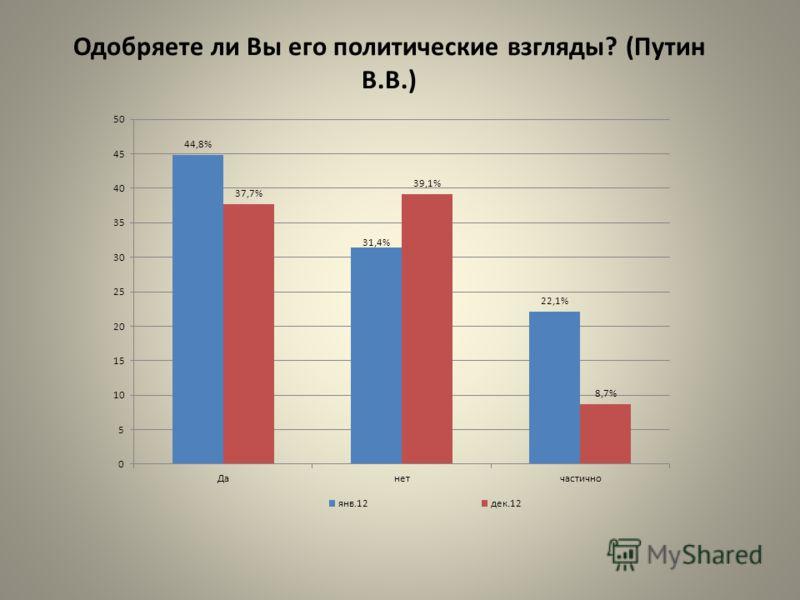Одобряете ли Вы его политические взгляды? (Путин В.В.)