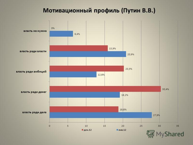 Мотивационный профиль (Путин В.В.)