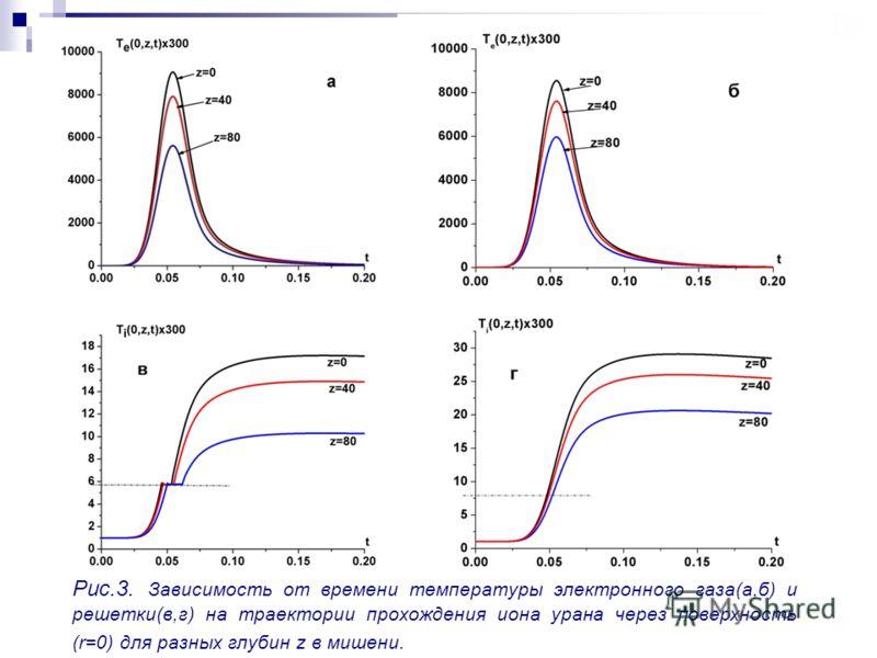 Рис.3. Зависимость от времени температуры электронного газа(а,б) и решетки(в,г) на траектории прохождения иона урана через поверхность (r=0) для разных глубин z в мишени.