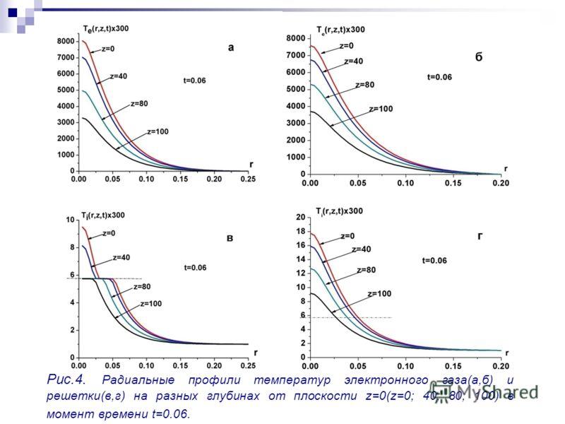 Рис.4. Радиальные профили температур электронного газа(а,б) и решетки(в,г) на разных глубинах от плоскости z=0(z=0; 40; 80; 100) в момент времени t=0.06.