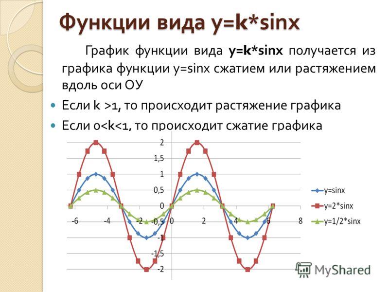Функции вида у =k*sinx График функции вида у =k*sinx получается из графика функции у =sinx сжатием или растяжением вдоль оси ОУ Если k >1, то происходит растяжение графика Если 0