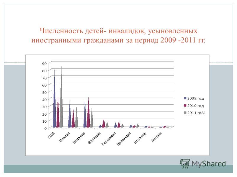 Численность детей- инвалидов, усыновленных иностранными гражданами за период 2009 -2011 гг.