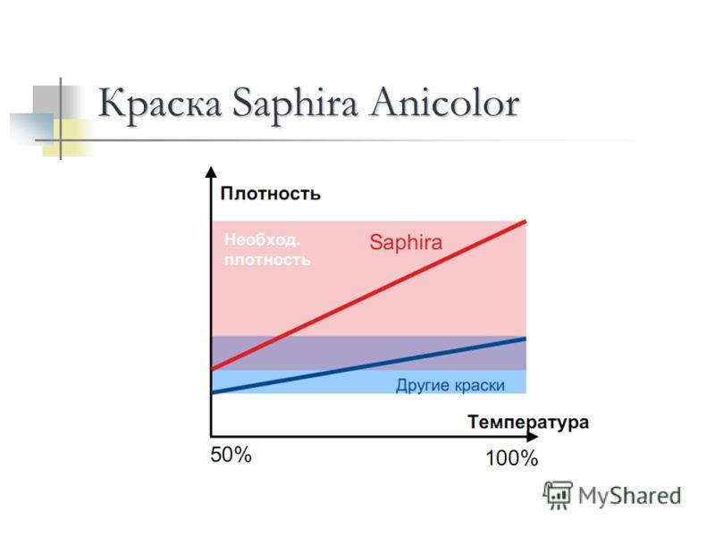 Краска Saphira Anicolor