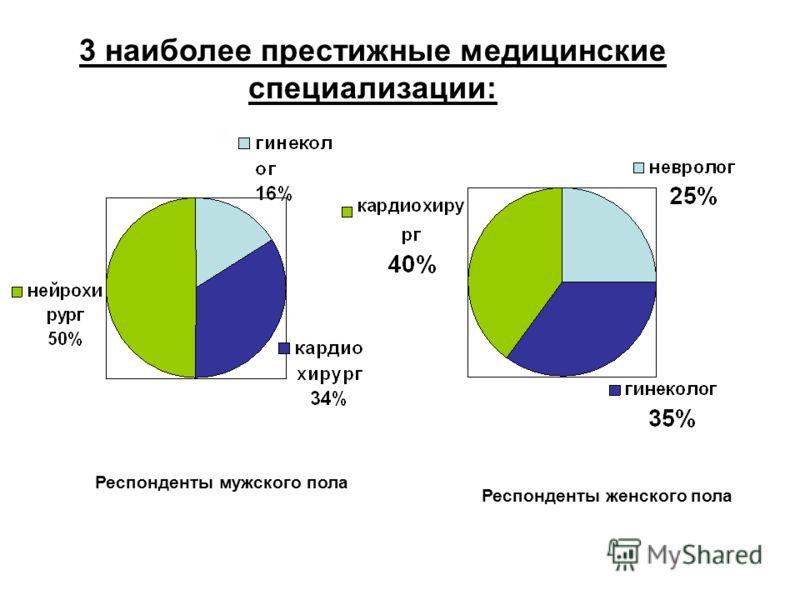 3 наиболее престижные медицинские специализации: Респонденты мужского пола Респонденты женского пола