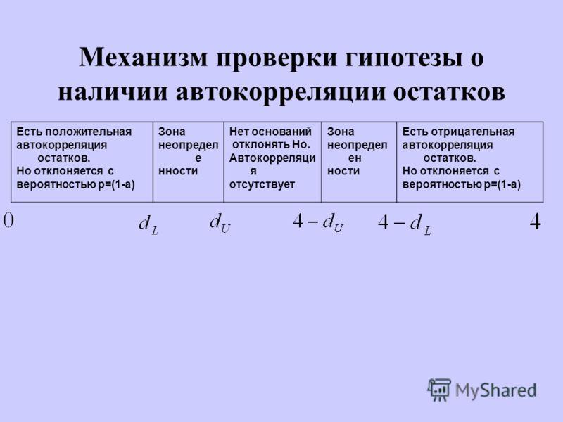 Механизм проверки гипотезы о наличии автокорреляции остатков Есть положительная автокорреляция остатков. Но отклоняется с вероятностью p=(1-a) Зона неопредел е нности Нет оснований отклонять Hо. Автокорреляци я отсутствует Зона неопредел ен ности Ест