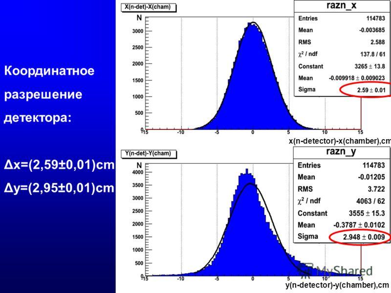 Координатное разрешение детектора: Δх=(2,59±0,01)cm Δу=(2,95±0,01)cm x(n-detector)-x(chamber),cm y(n-detector)-y(chamber),cm N N