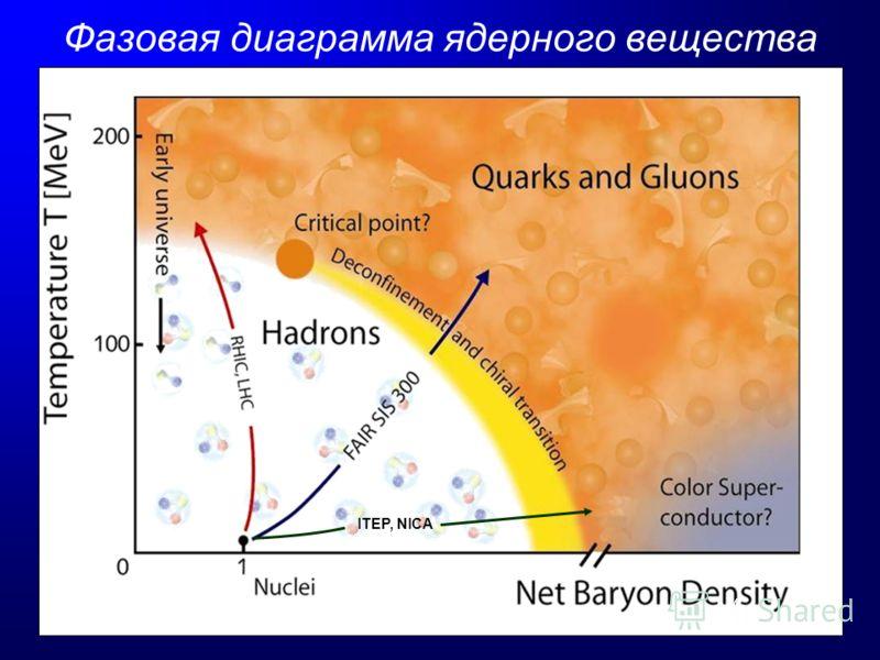 Фазовая диаграмма ядерного вещества ITEP, NICA