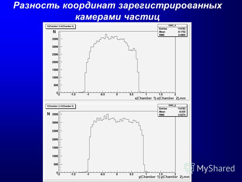Разность координат зарегистрированных камерами частиц x(Chamber 1)-x(Chamber 2),mm y(Chamber 1)-y(Chamber 2),mm N N