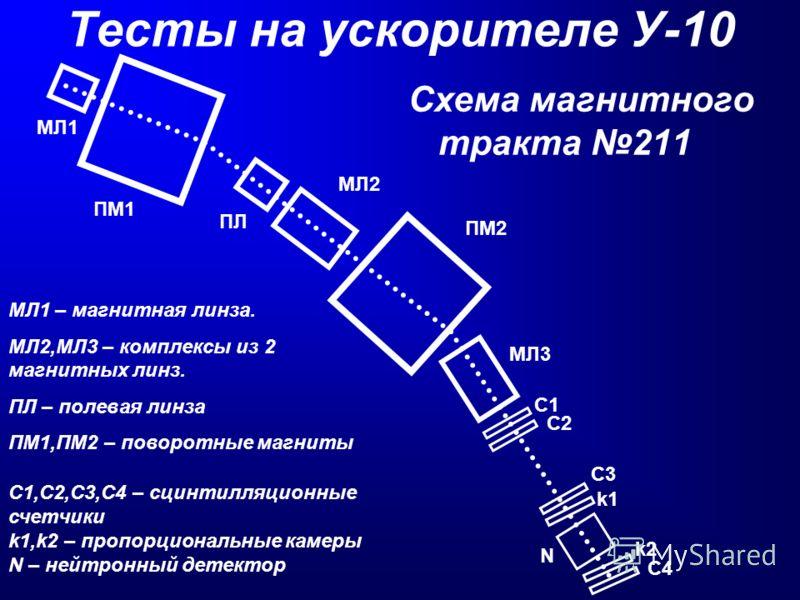 Тесты на ускорителе У-10 Схема магнитного тракта 211 МЛ1 – магнитная линза. МЛ2,МЛ3 – комплексы из 2 магнитных линз. ПЛ – полевая линза ПМ1,ПМ2 – поворотные магниты С1,С2,С3,С4 – сцинтилляционные счетчики k1,k2 – пропорциональные камеры N – нейтронны