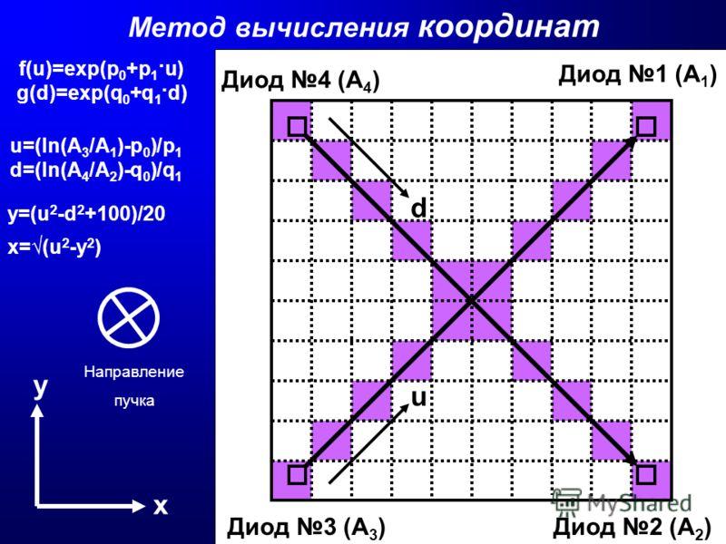 Метод вычисления координат u Диод 4 (А 4 ) y=(u 2 -d 2 +100)/20 Диод 2 (А 2 )Диод 3 (А 3 ) Направление пучка у х f(u)=exp(p 0 +p 1 ·u) g(d)=exp(q 0 +q 1 ·d) u=(ln(A 3 /A 1 )-p 0 )/p 1 d=(ln(A 4 /A 2 )-q 0 )/q 1 Диод 1 (А 1 ) x=(u 2 -y 2 ) d