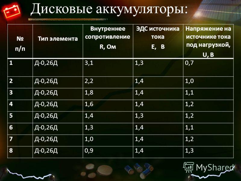 п/п Тип элемента Внутреннее сопротивление R, Ом ЭДС источника тока Е, В Напряжение на источнике тока под нагрузкой, U, В 1Д-0,26Д 3,11,30,7 2Д-0,26Д2,21,41,0 3Д-0,26Д1,81,41,1 4Д-0,26Д1,61,41,2 5Д-0,26Д1,41,31,2 6Д-0,26Д1,31,41,1 7Д-0,26Д1,01,41,2 8Д
