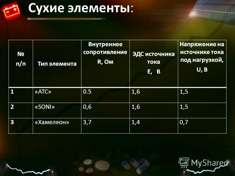 Сухие элементы : п/пТип элемента Внутреннее сопротивление R, Ом ЭДС источника тока Е, В Напряжение на источнике тока под нагрузкой, U, В 1«АТС»0.51,61,5 2«SONI»0,61,61,5 3«Хамелеон»3,71,40,7
