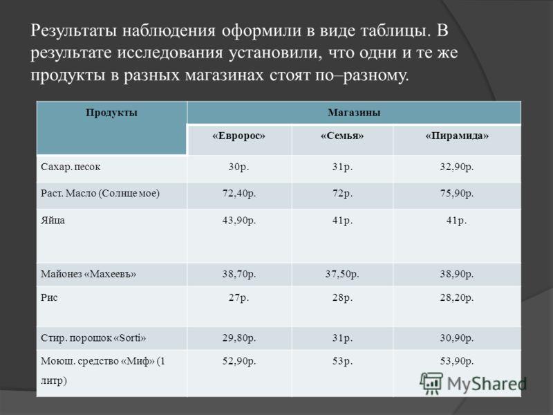 Результаты наблюдения оформили в виде таблицы. В результате исследования установили, что одни и те же продукты в разных магазинах стоят по–разному. ПродуктыМагазины «Евророс»«Семья»«Пирамида» Сахар. песок30р.31р.32,90р. Раст. Масло (Солнце мое)72,40р