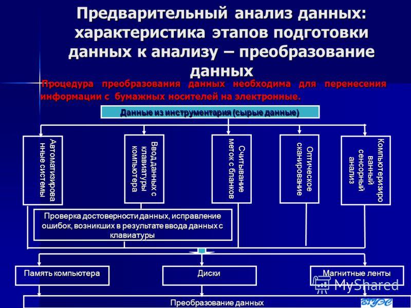 Предварительный анализ данных: характеристика этапов подготовки данных к анализу – преобразование данных Процедура преобразования данных необходима для перенесения информации с бумажных носителей на электронные. Процедура преобразования данных необхо