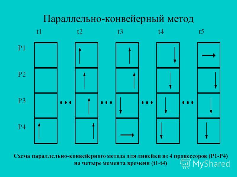 Параллельно-конвейерный метод Схема параллельно-конвейерного метода для линейки из 4 процессоров (P1-P4) на четыре момента времени (t1-t4)