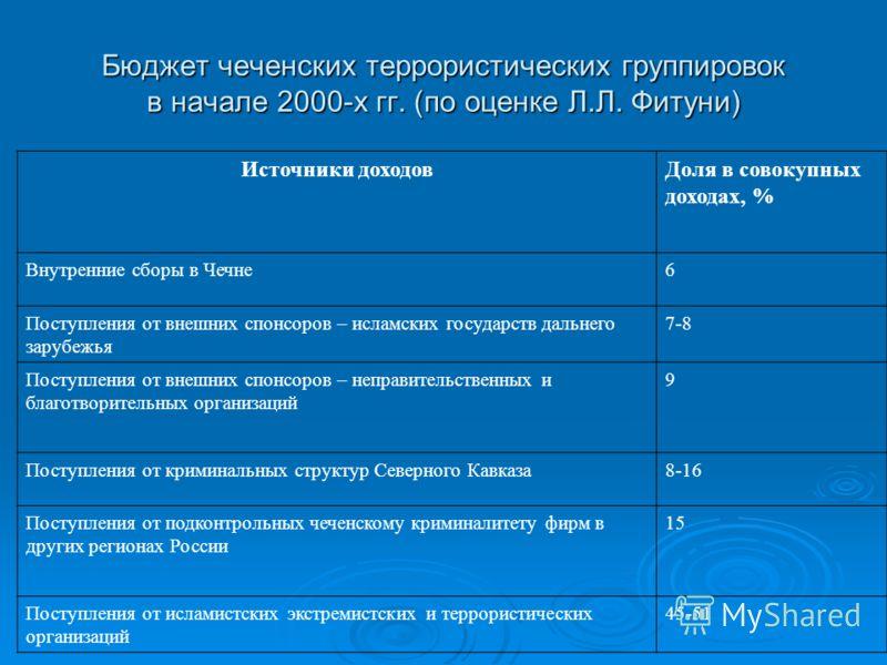 Бюджет чеченских террористических группировок в начале 2000-х гг. (по оценке Л.Л. Фитуни) Источники доходовДоля в совокупных доходах, % Внутренние сборы в Чечне6 Поступления от внешних спонсоров – исламских государств дальнего зарубежья 7-8 Поступлен