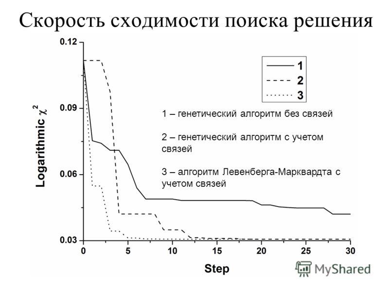 Скорость сходимости поиска решения 1 – генетический алгоритм без связей 2 – генетический алгоритм с учетом связей 3 – алгоритм Левенберга-Марквардта с учетом связей
