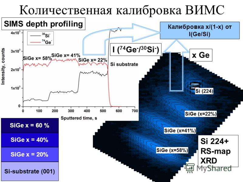 Количественная калибровка ВИМС x Ge Калибровка x/(1-x) от I(Ge/Si) Si 224+ RS-map XRD SIMS depth profiling I ( 74 Ge - / 30 Si - ) Si-substrate (001) SiGe x = 20% SiGe x = 40% SiGe x = 60 %
