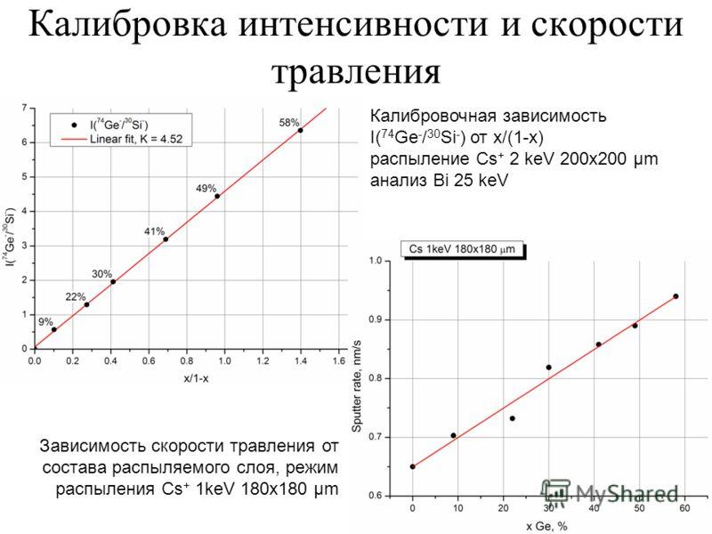 Калибровка интенсивности и скорости травления Калибровочная зависимость I( 74 Ge - / 30 Si - ) от х/(1-х) распыление Cs + 2 keV 200x200 μm анализ Bi 25 keV Зависимость скорости травления от состава распыляемого слоя, режим распыления Cs + 1keV 180x18