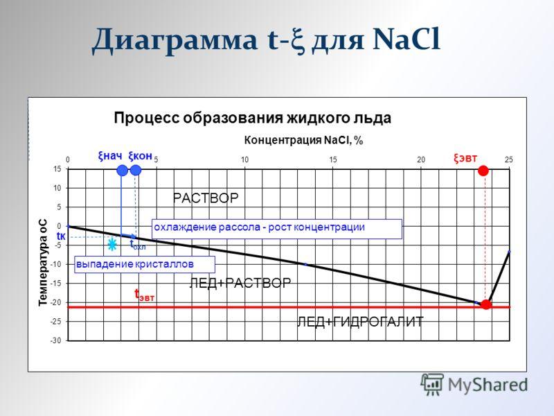 Диаграмма t- для NaCl