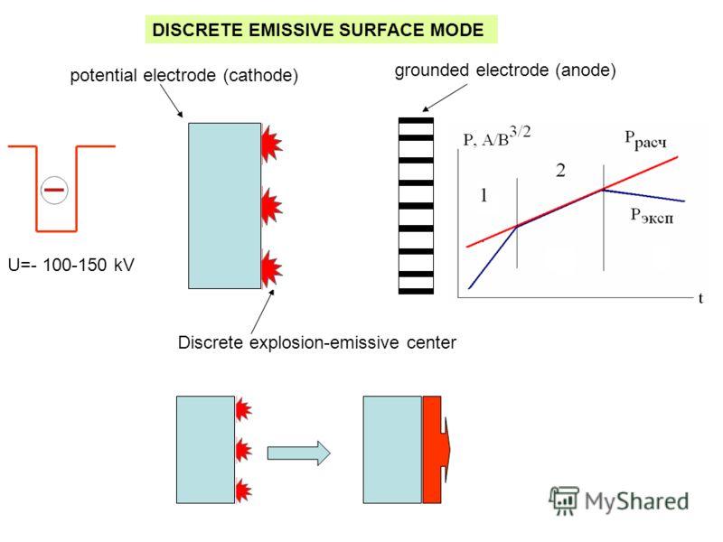 DISCRETE EMISSIVE SURFACE MODE grounded electrode (anode) potential electrode (cathode) Discrete explosion-emissive center U=- 100-150 kV