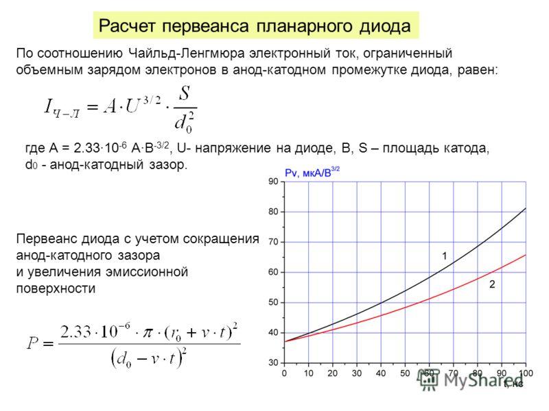 Расчет первеанса планарного диода По соотношению Чайльд-Ленгмюра электронный ток, ограниченный объемным зарядом электронов в анод-катодном промежутке диода, равен: где А = 2.3310 -6 АВ -3/2, U- напряжение на диоде, В, S – площадь катода, d 0 - анод-к