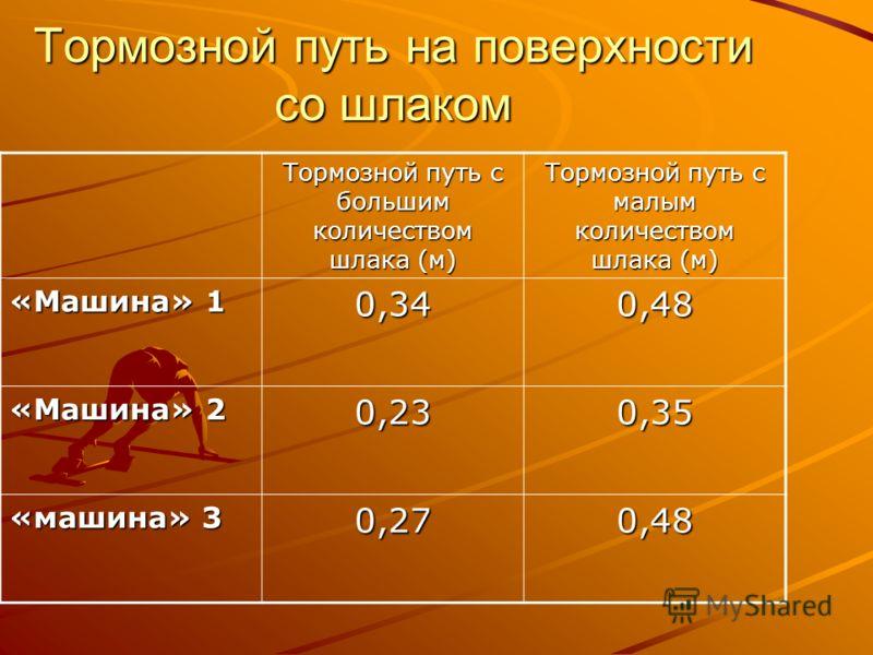 Тормозной путь на поверхности со шлаком Тормозной путь с большим количеством шлака (м) Тормозной путь с малым количеством шлака (м) «Машина» 1 0,340,48 «Машина» 2 0,230,35 «машина» 3 0,270,48