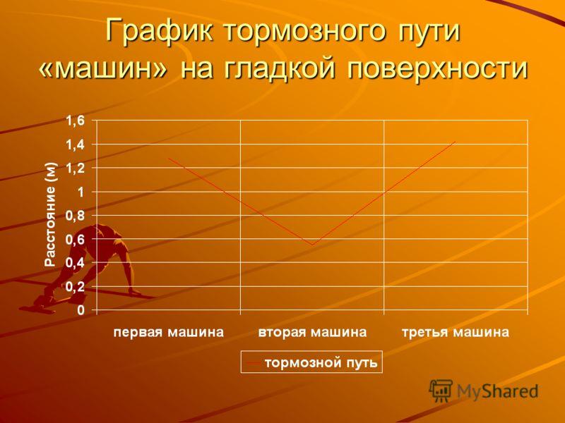 График тормозного пути «машин» на гладкой поверхности