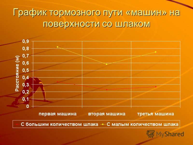 График тормозного пути «машин» на поверхности со шлаком