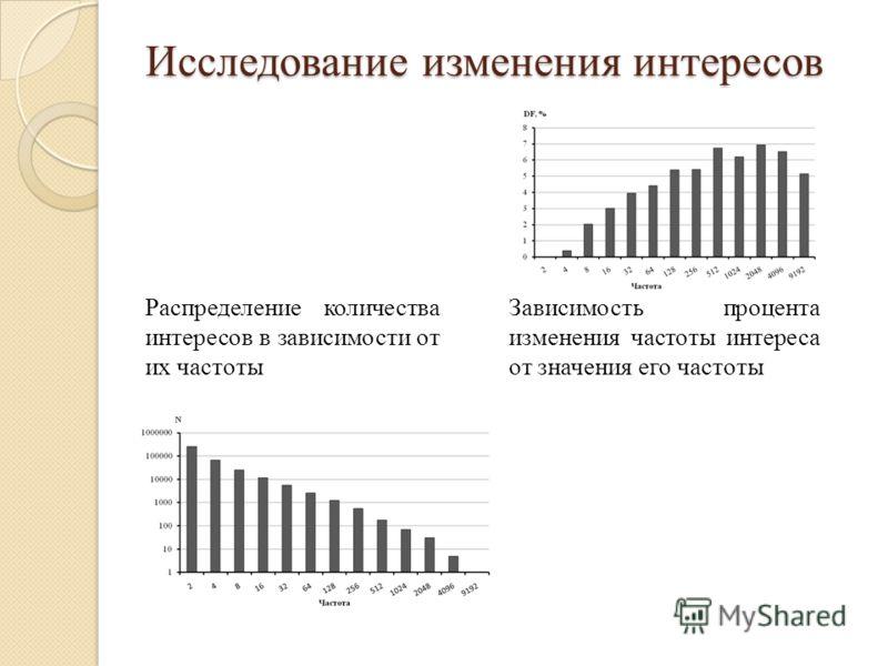 Распределение количества интересов в зависимости от их частоты Исследование изменения интересов Зависимость процента изменения частоты интереса от значения его частоты