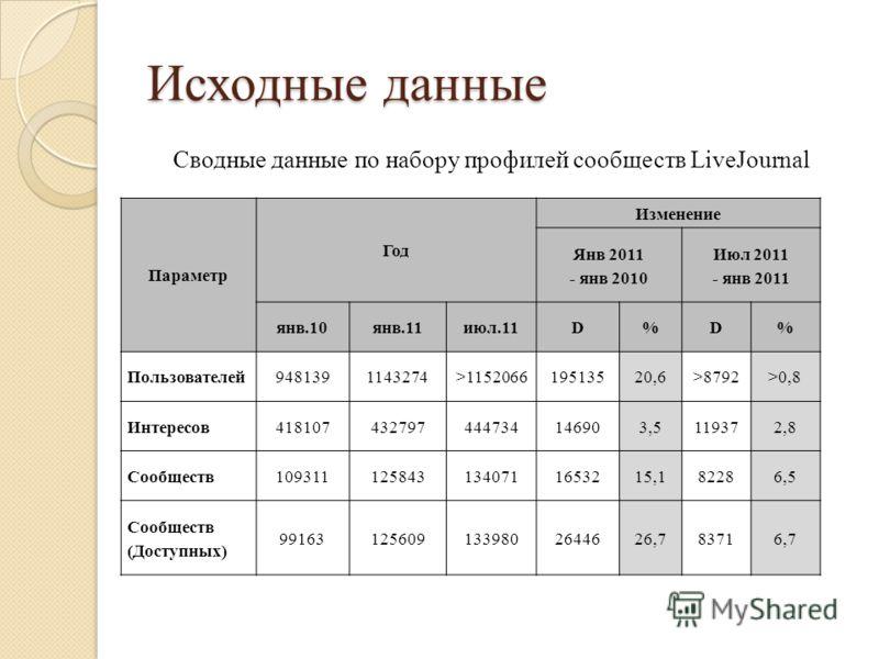Сводные данные по набору профилей сообществ LiveJournal Исходные данные Параметр Год Изменение Янв 2011 - янв 2010 Июл 2011 - янв 2011 янв.10янв.11июл.11D%D% Пользователей9481391143274>115206619513520,6>8792>0,8 Интересов418107432797444734146903,5119