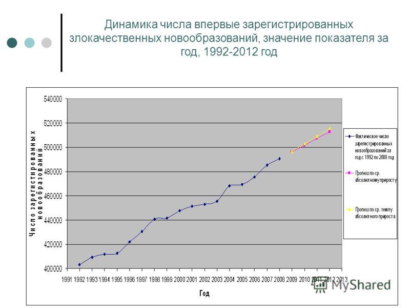 Динамика числа впервые зарегистрированных злокачественных новообразований, значение показателя за год, 1992-2012 год