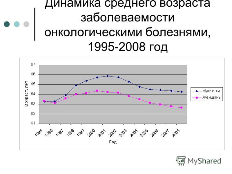 Динамика среднего возраста заболеваемости онкологическими болезнями, 1995-2008 год