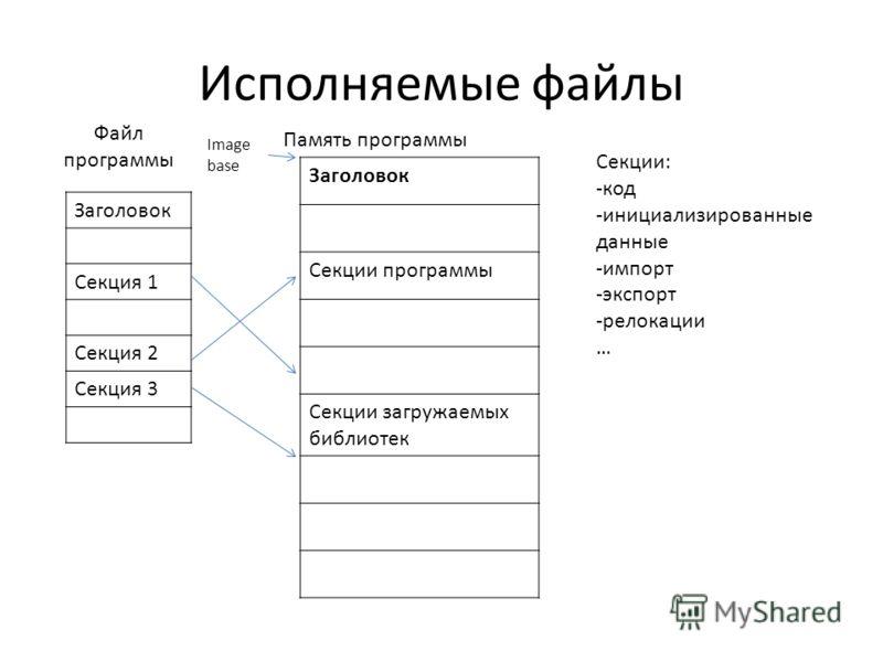 Исполняемые файлы Файл программы Заголовок Секция 1 Секция 2 Секция 3 Заголовок Секции программы Секции загружаемых библиотек Память программы Секции: -код -инициализированные данные -импорт -экспорт -релокации … Image base