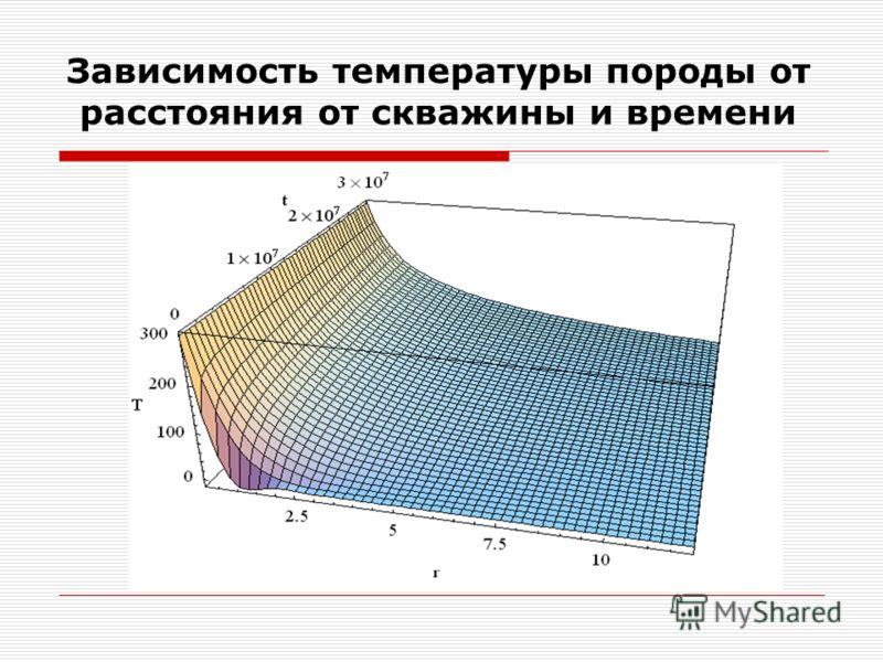 Зависимость температуры породы от расстояния от скважины и времени