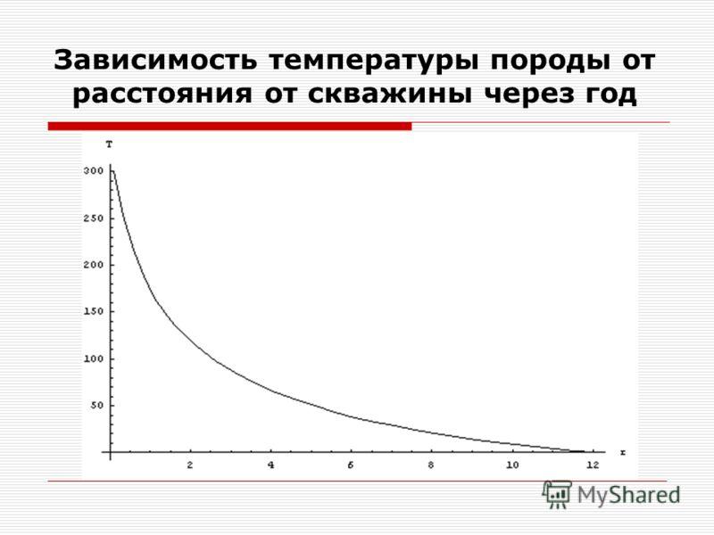 Зависимость температуры породы от расстояния от скважины через год