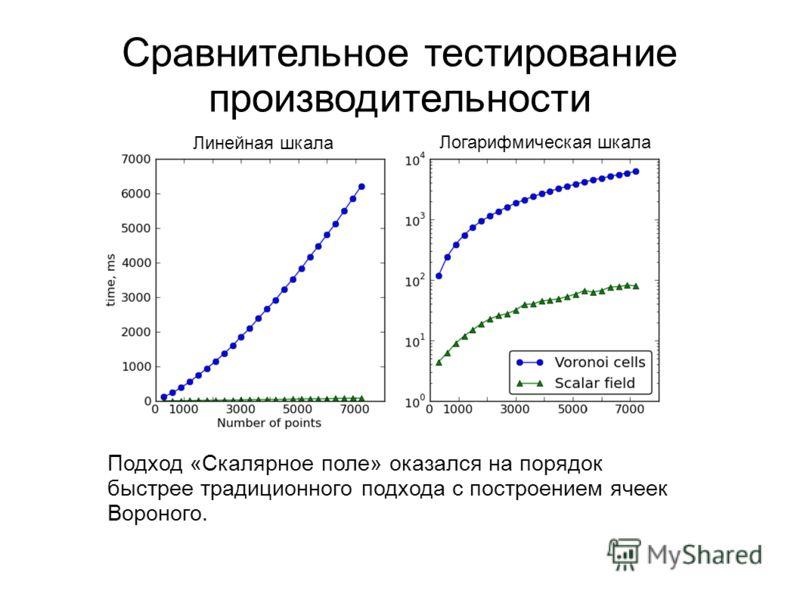 Сравнительное тестирование производительности Подход «Скалярное поле» оказался на порядок быстрее традиционного подхода с построением ячеек Вороного. Линейная шкала Логарифмическая шкала