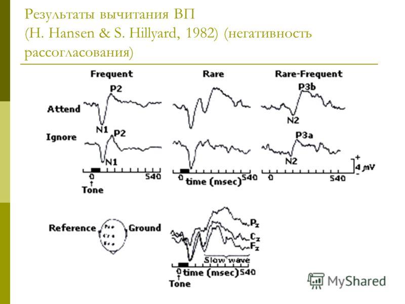 Результаты вычитания ВП (H. Hansen & S. Hillyard, 1982) (негативность рассогласования)